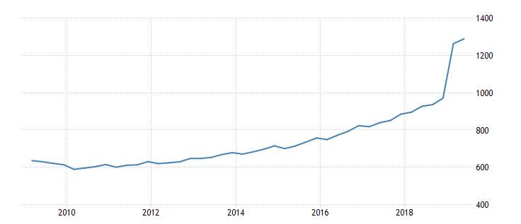 10 metų vidutinio atlyginimo pokyčiai Lietuvoje