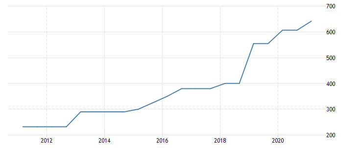 Minimali Alga Lietuvoje Statistika